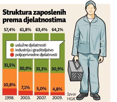 Struktura zaposlenih - Jutarnji list